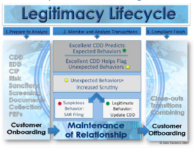 Legitimacy Lifecycle for AML CTF Compliance